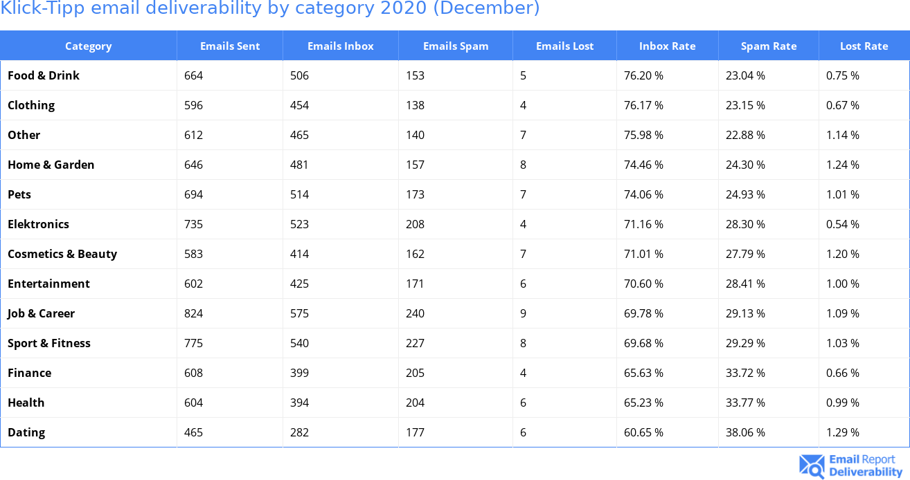 Klick-Tipp email deliverability by category 2020 (December)