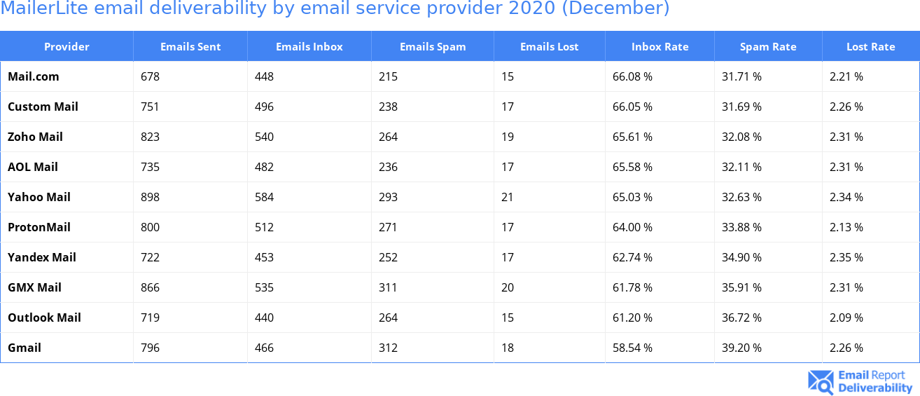 MailerLite email deliverability by email service provider 2020 (December)