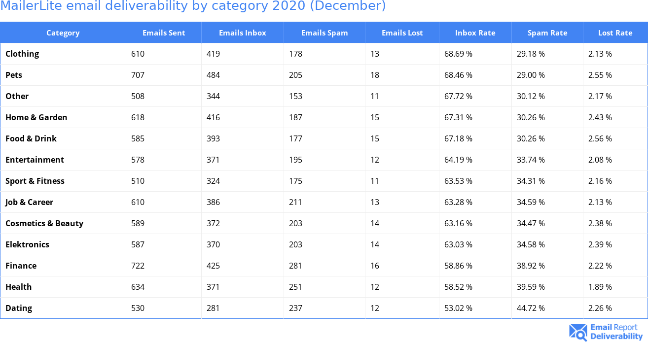 MailerLite email deliverability by category 2020 (December)