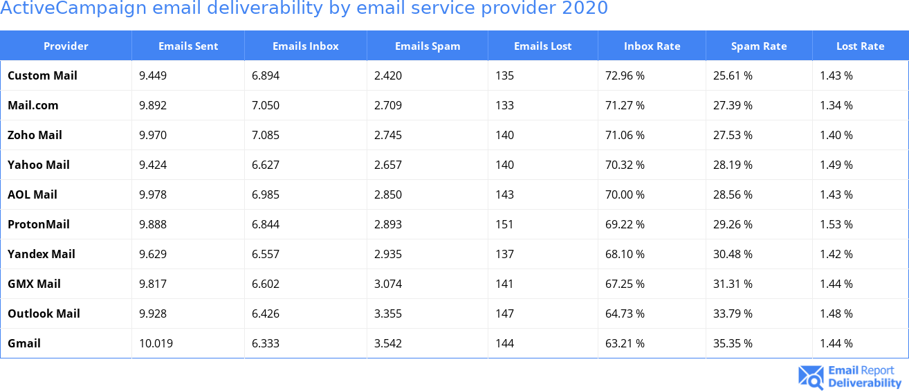 ActiveCampaign email deliverability by email service provider 2020