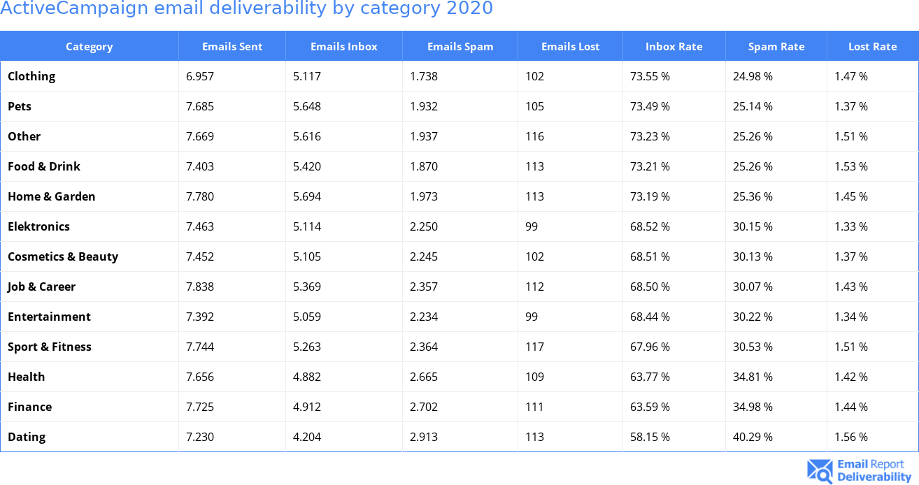 ActiveCampaign email deliverability by category 2020