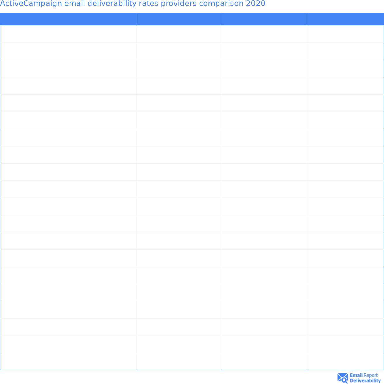 ActiveCampaign email deliverability rates providers comparison 2020
