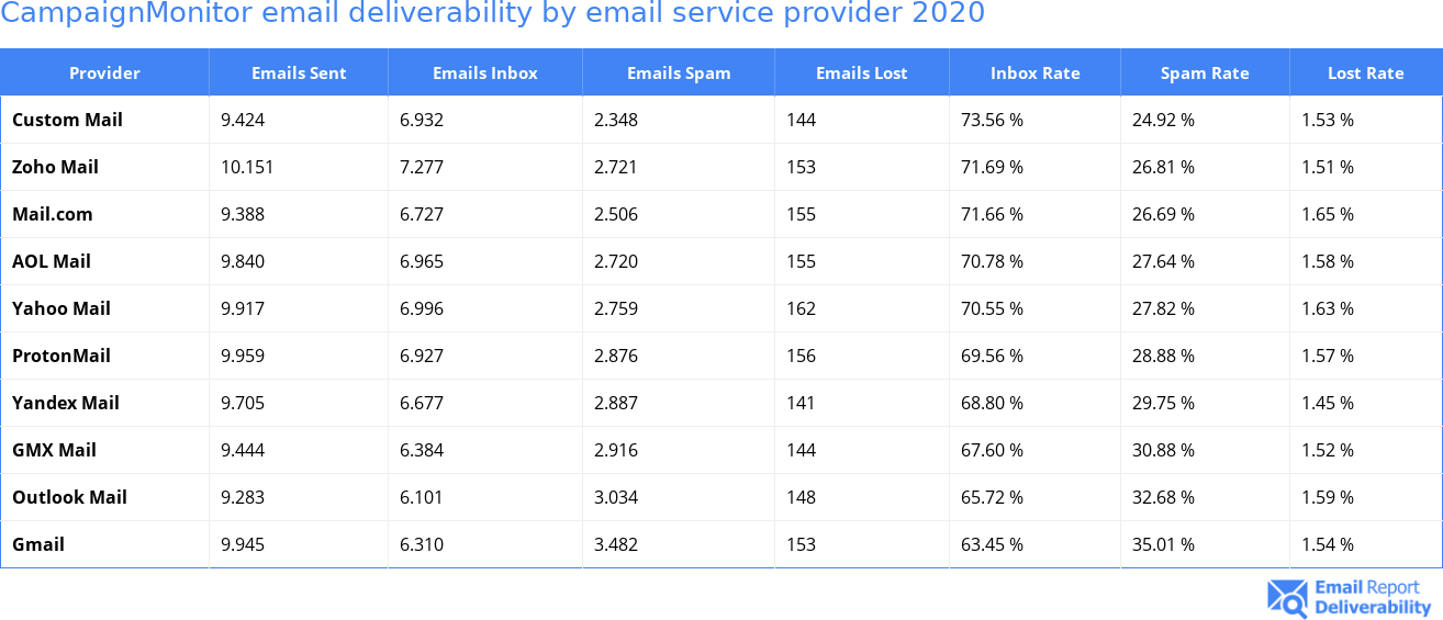 CampaignMonitor email deliverability by email service provider 2020