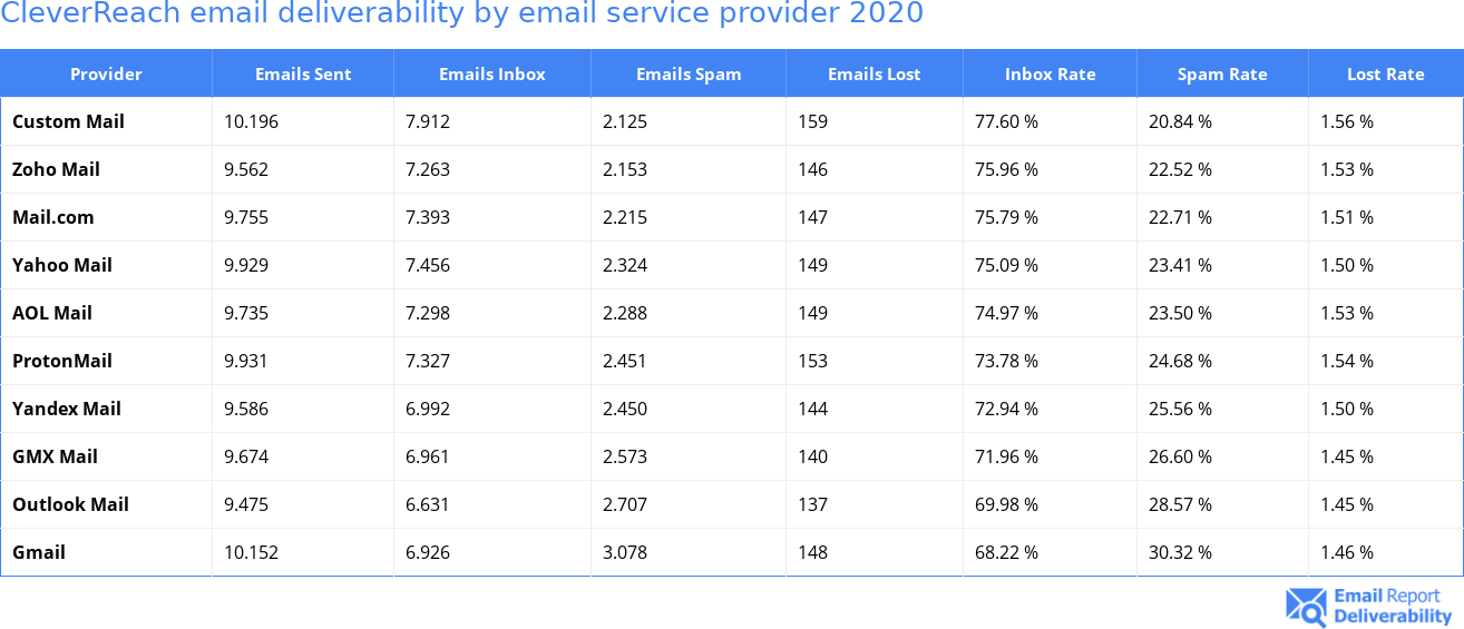 CleverReach email deliverability by email service provider 2020