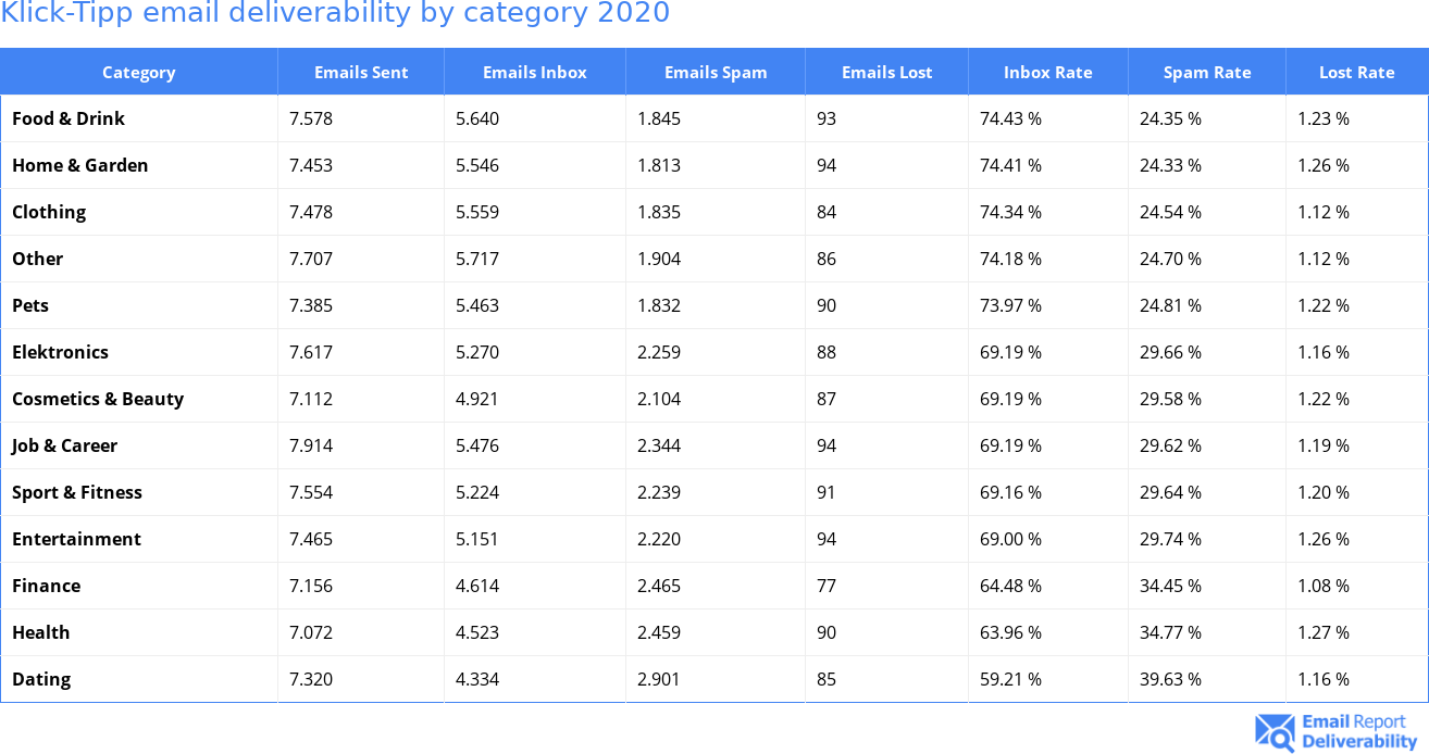 Klick-Tipp email deliverability by category 2020