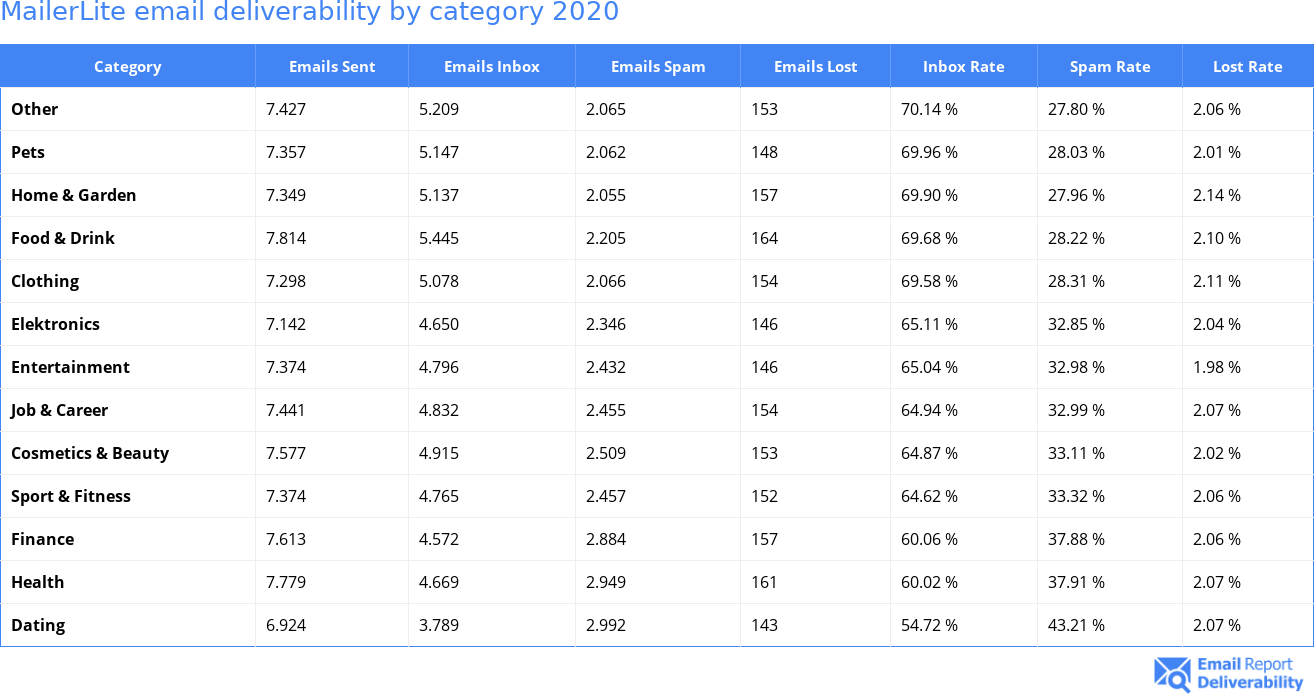 MailerLite email deliverability by category 2020
