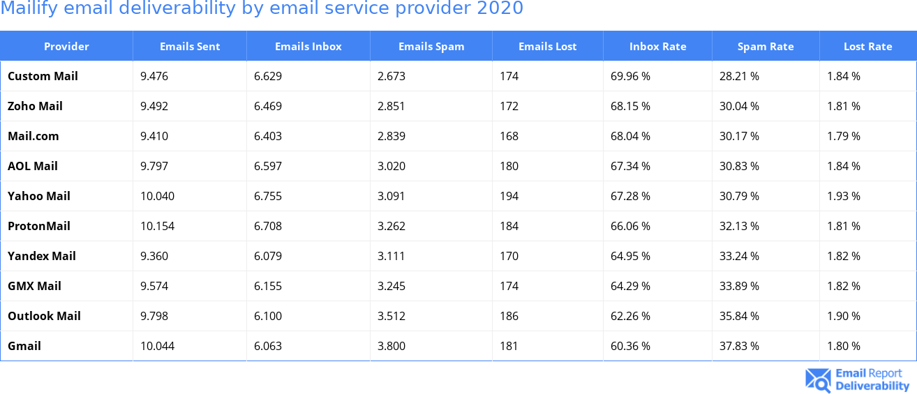 Mailify email deliverability by email service provider 2020