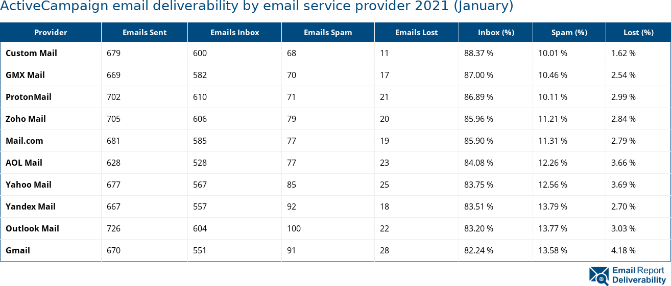 ActiveCampaign email deliverability by email service provider 2021 (January)