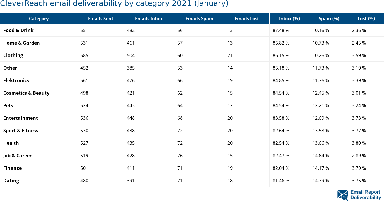 CleverReach email deliverability by category 2021 (January)