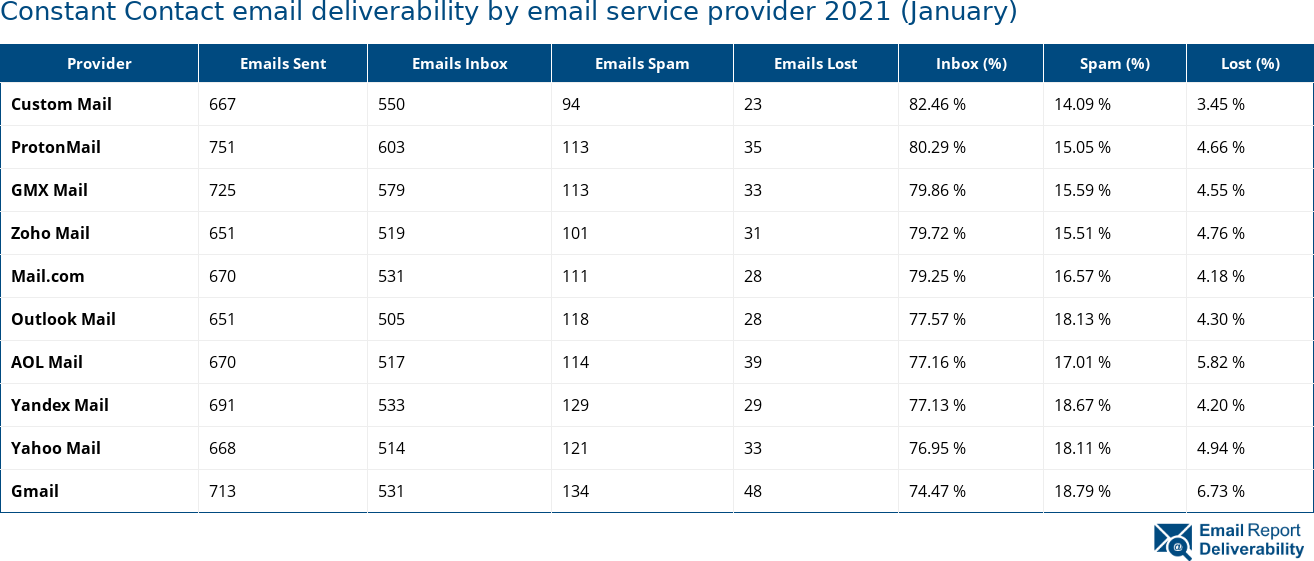 Constant Contact email deliverability by email service provider 2021 (January)