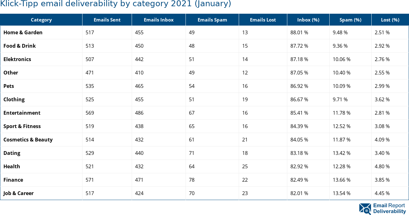Klick-Tipp email deliverability by category 2021 (January)