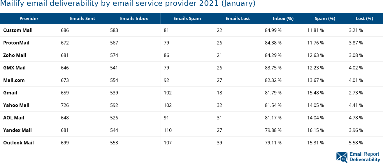 Mailify email deliverability by email service provider 2021 (January)
