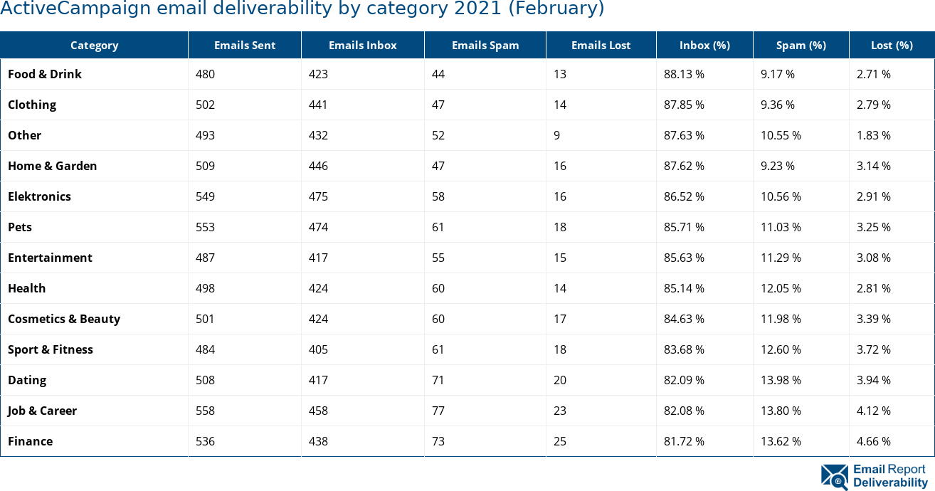 ActiveCampaign email deliverability by category 2021 (February)