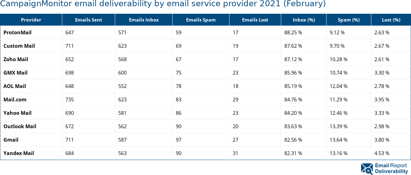 CampaignMonitor email deliverability by email service provider 2021 (February)
