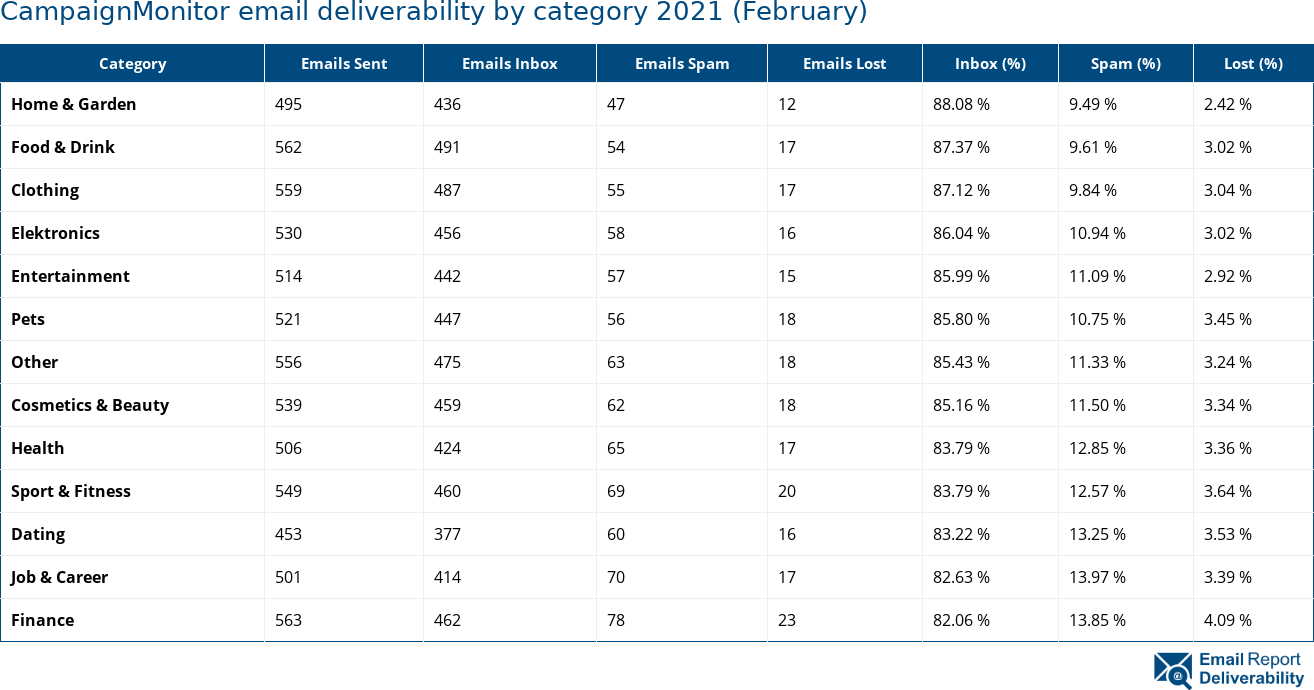 CampaignMonitor email deliverability by category 2021 (February)