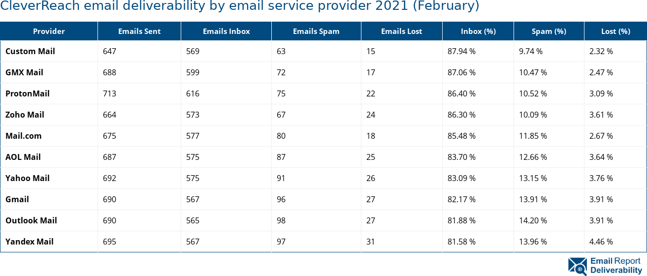 CleverReach email deliverability by email service provider 2021 (February)