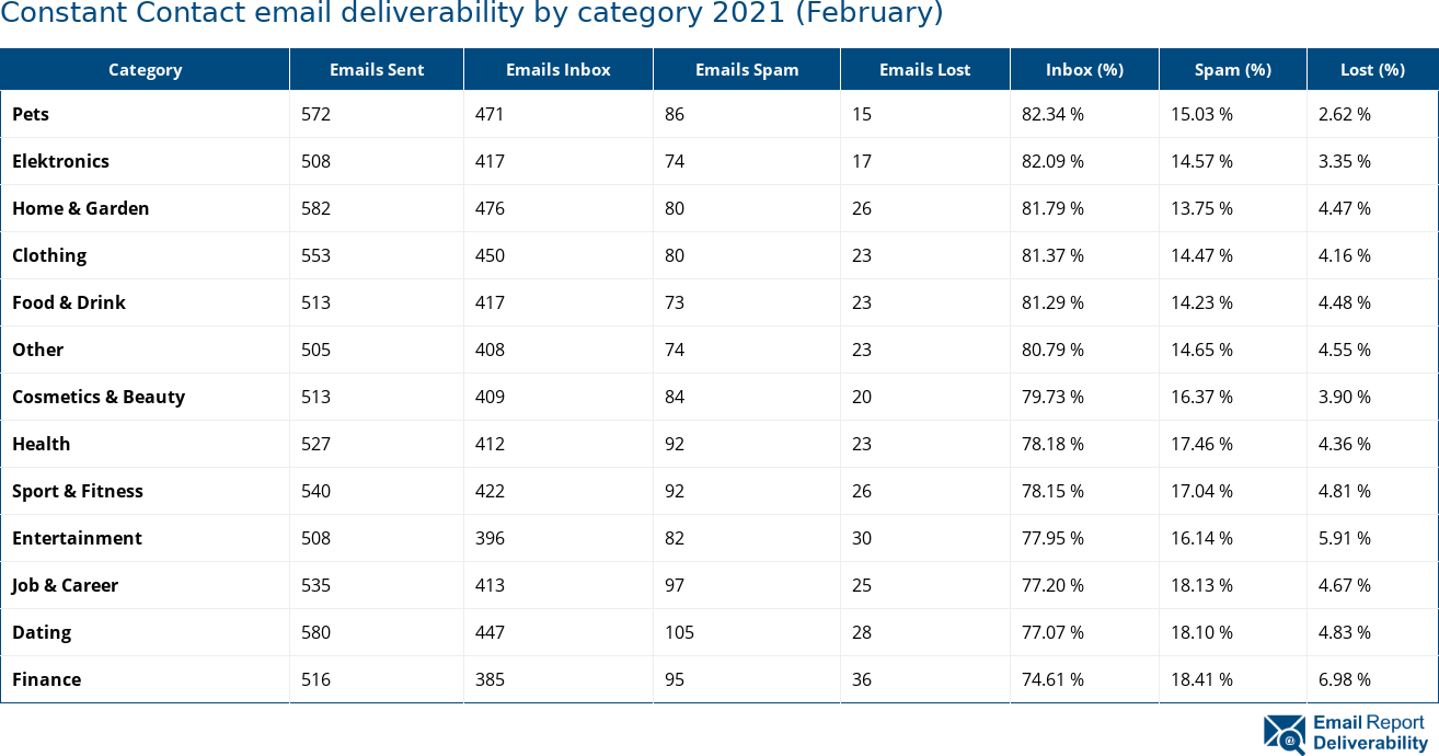 Constant Contact email deliverability by category 2021 (February)