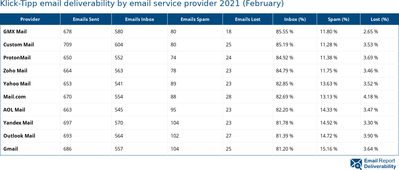 Klick-Tipp email deliverability by email service provider 2021 (February)