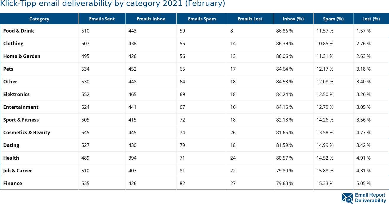 Klick-Tipp email deliverability by category 2021 (February)