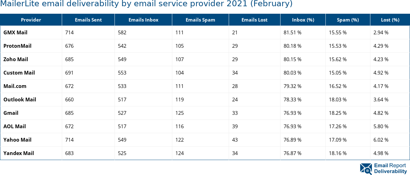 MailerLite email deliverability by email service provider 2021 (February)