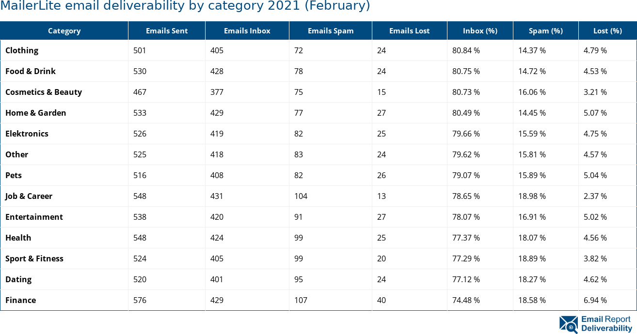 MailerLite email deliverability by category 2021 (February)