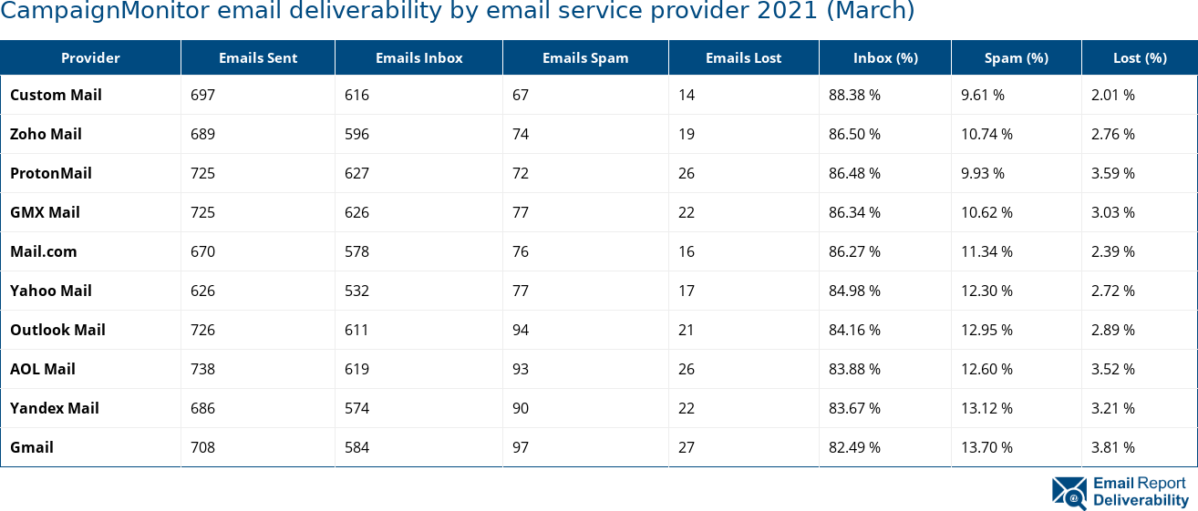 CampaignMonitor email deliverability by email service provider 2021 (March)