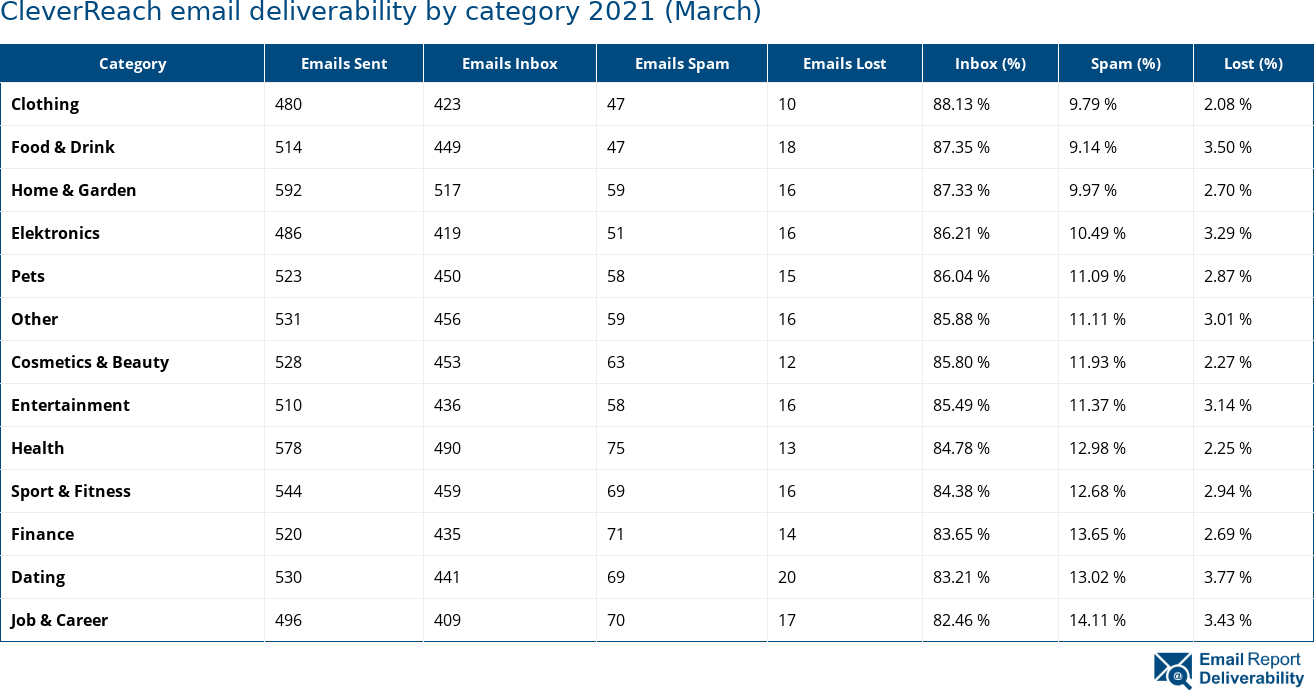 CleverReach email deliverability by category 2021 (March)