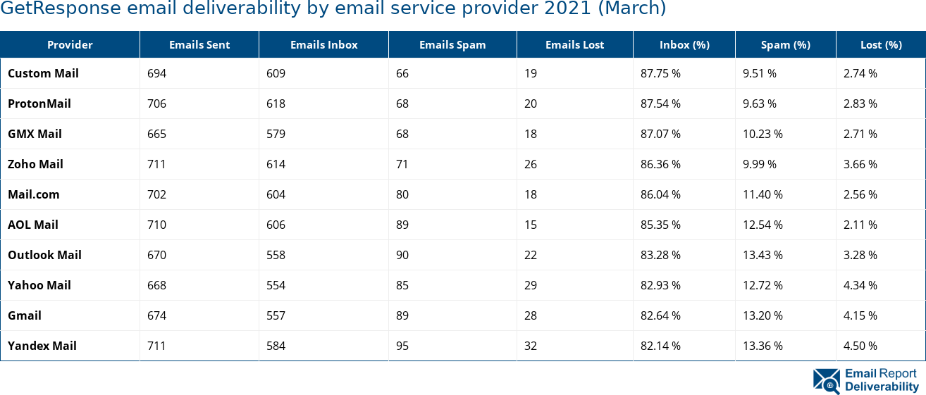 GetResponse email deliverability by email service provider 2021 (March)