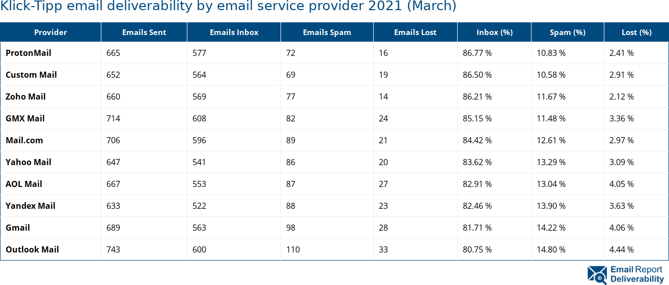 Klick-Tipp email deliverability by email service provider 2021 (March)
