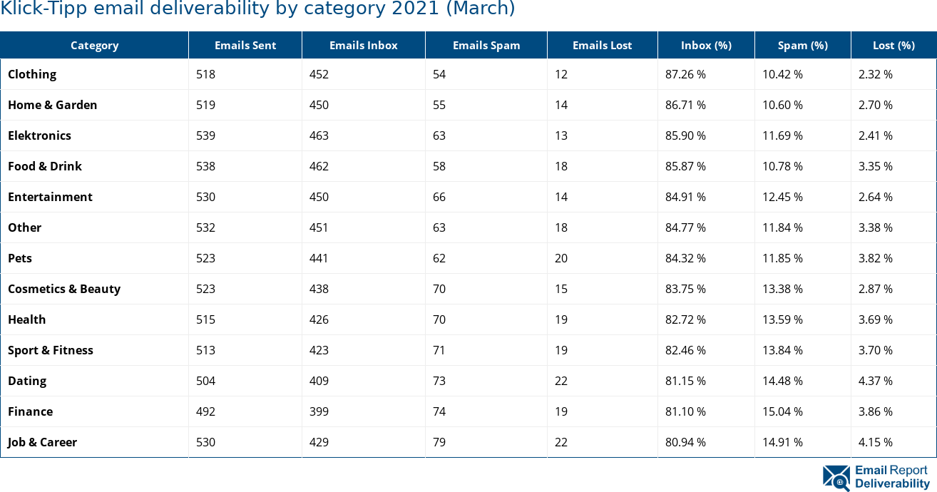 Klick-Tipp email deliverability by category 2021 (March)