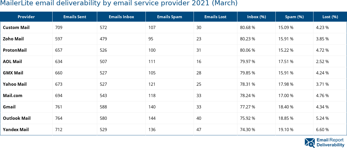 MailerLite email deliverability by email service provider 2021 (March)