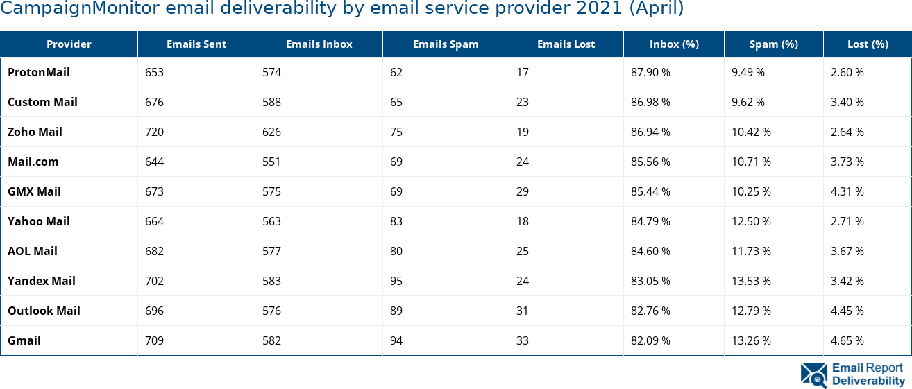 CampaignMonitor email deliverability by email service provider 2021 (April)