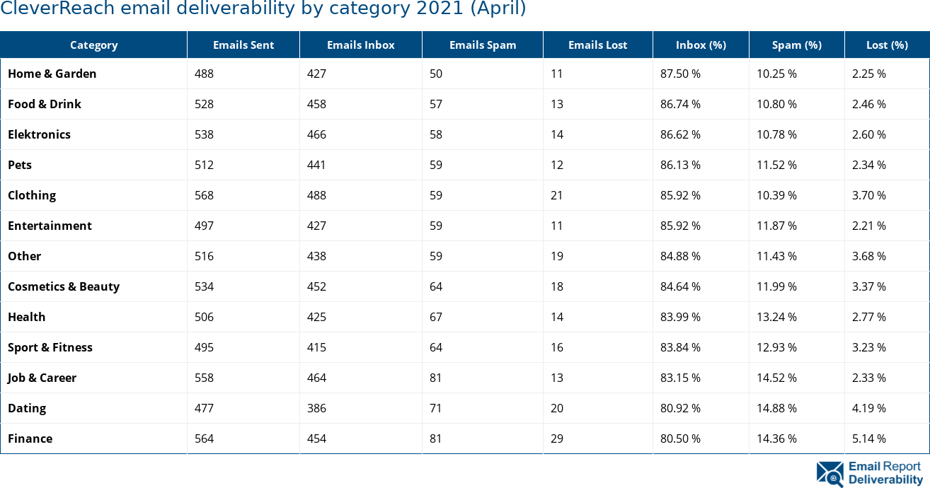CleverReach email deliverability by category 2021 (April)