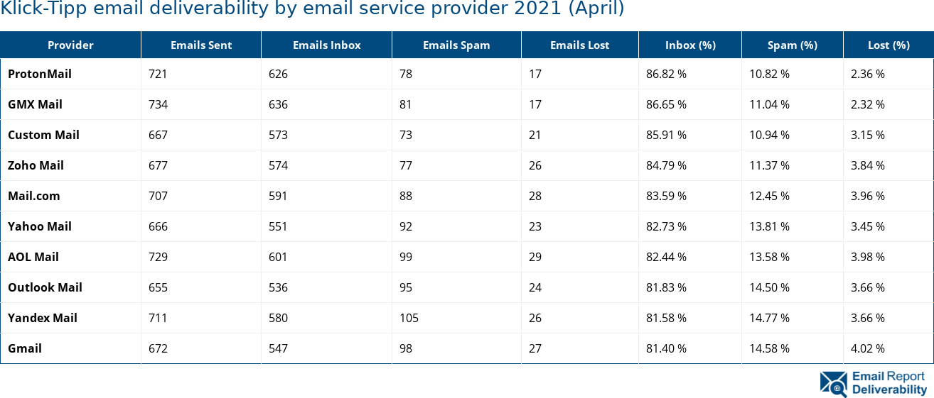 Klick-Tipp email deliverability by email service provider 2021 (April)