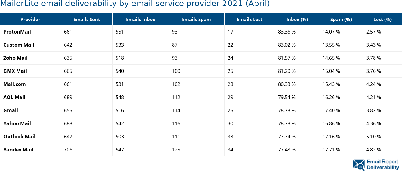 MailerLite email deliverability by email service provider 2021 (April)
