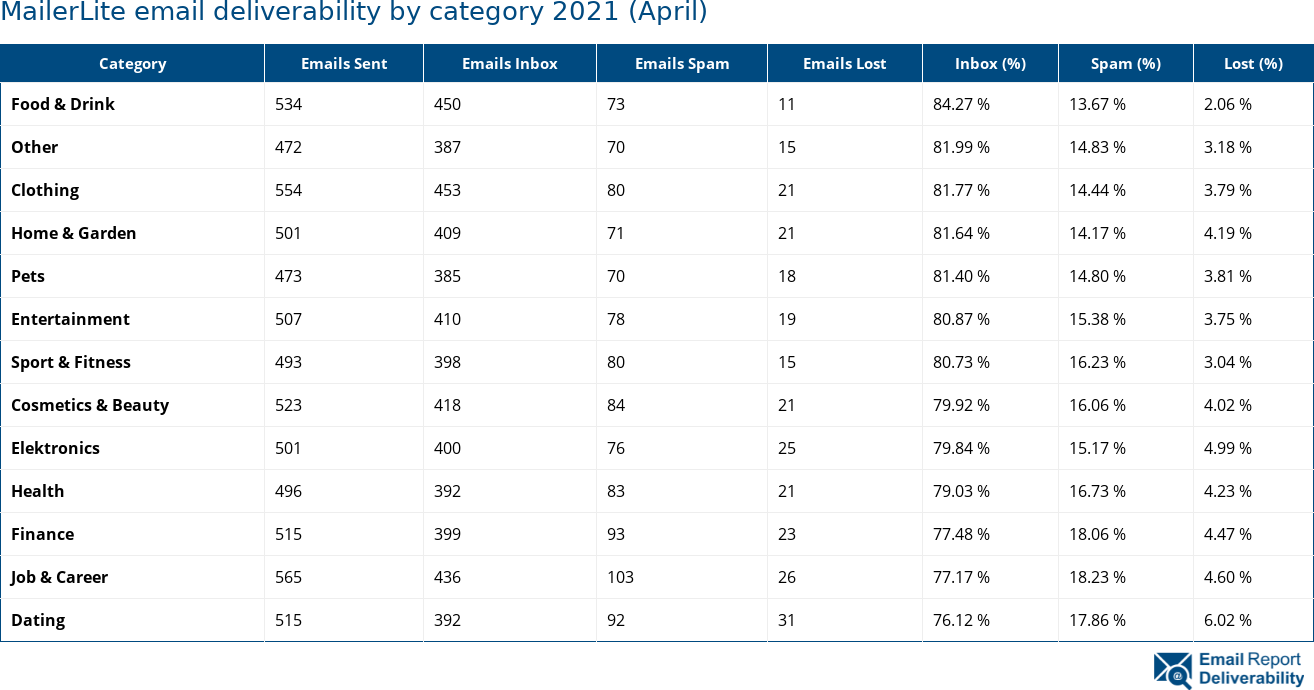 MailerLite email deliverability by category 2021 (April)