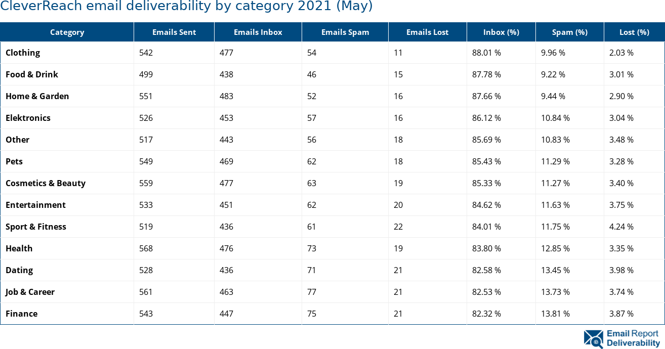 CleverReach email deliverability by category 2021 (May)