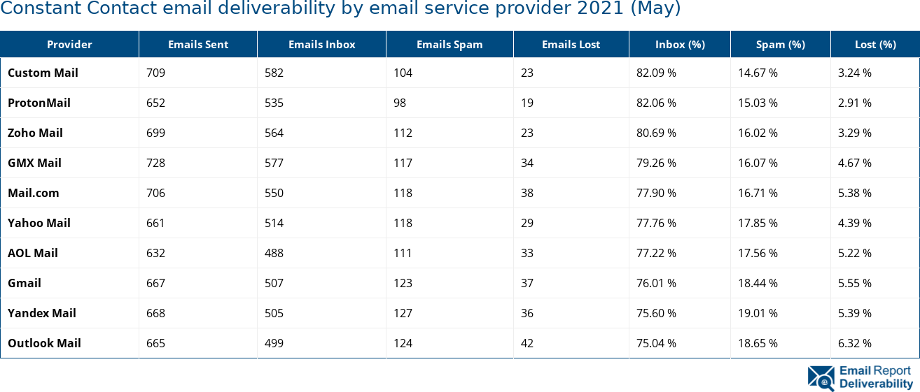 Constant Contact email deliverability by email service provider 2021 (May)