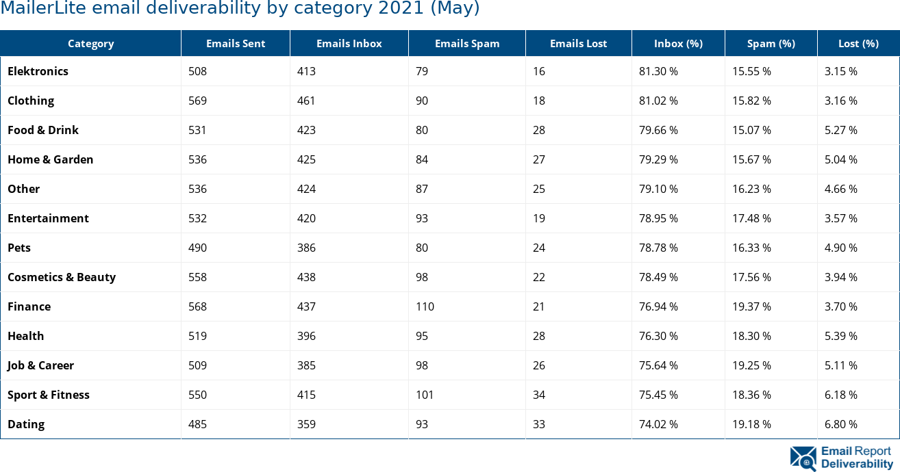 MailerLite email deliverability by category 2021 (May)
