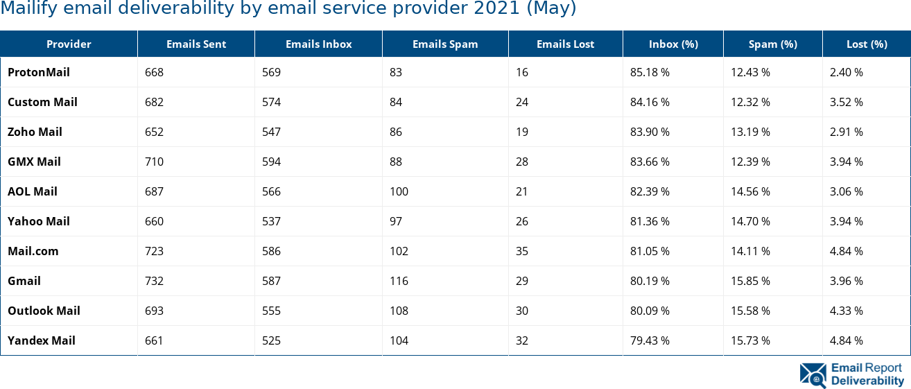 Mailify email deliverability by email service provider 2021 (May)