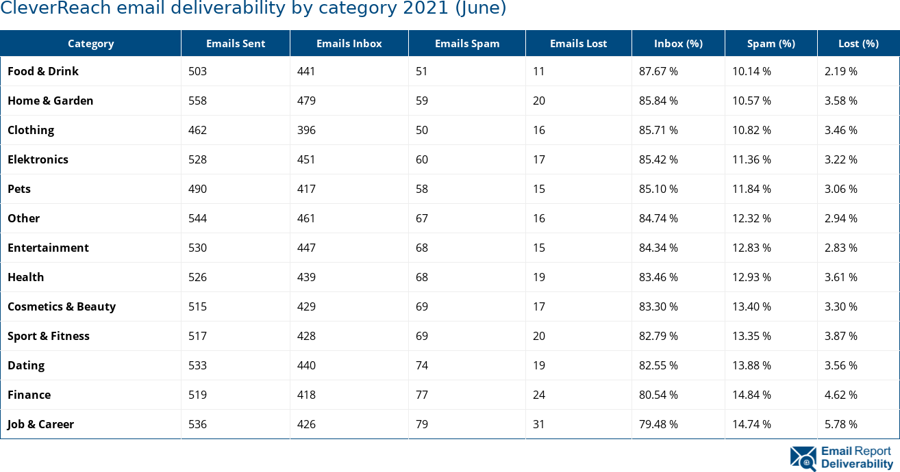 CleverReach email deliverability by category 2021 (June)