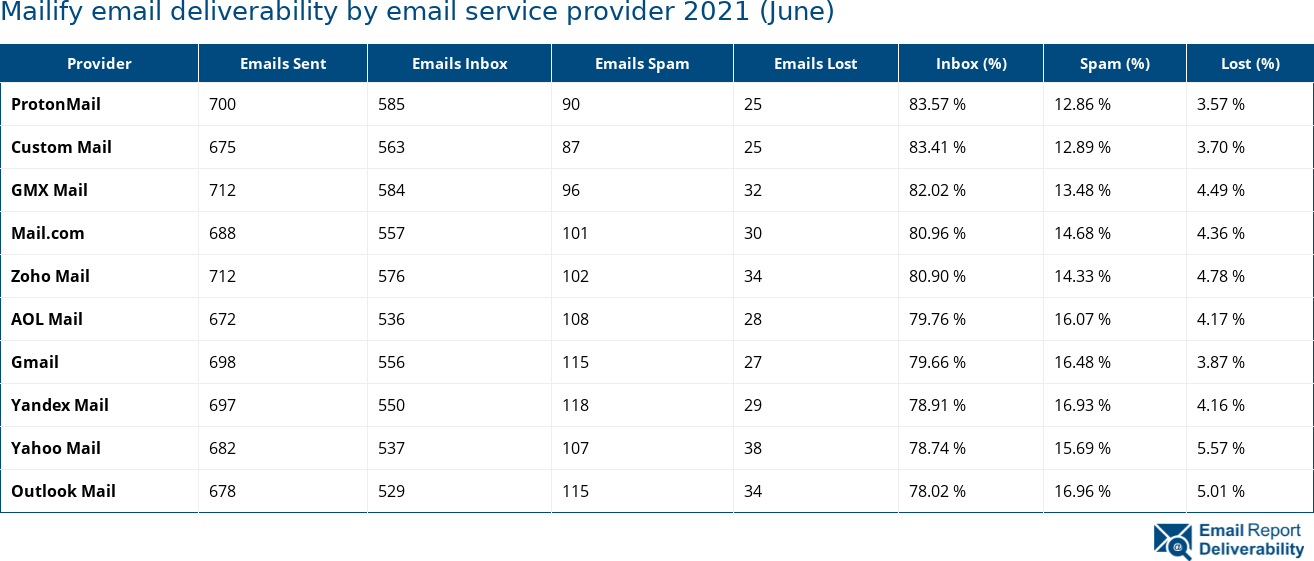 Mailify email deliverability by email service provider 2021 (June)