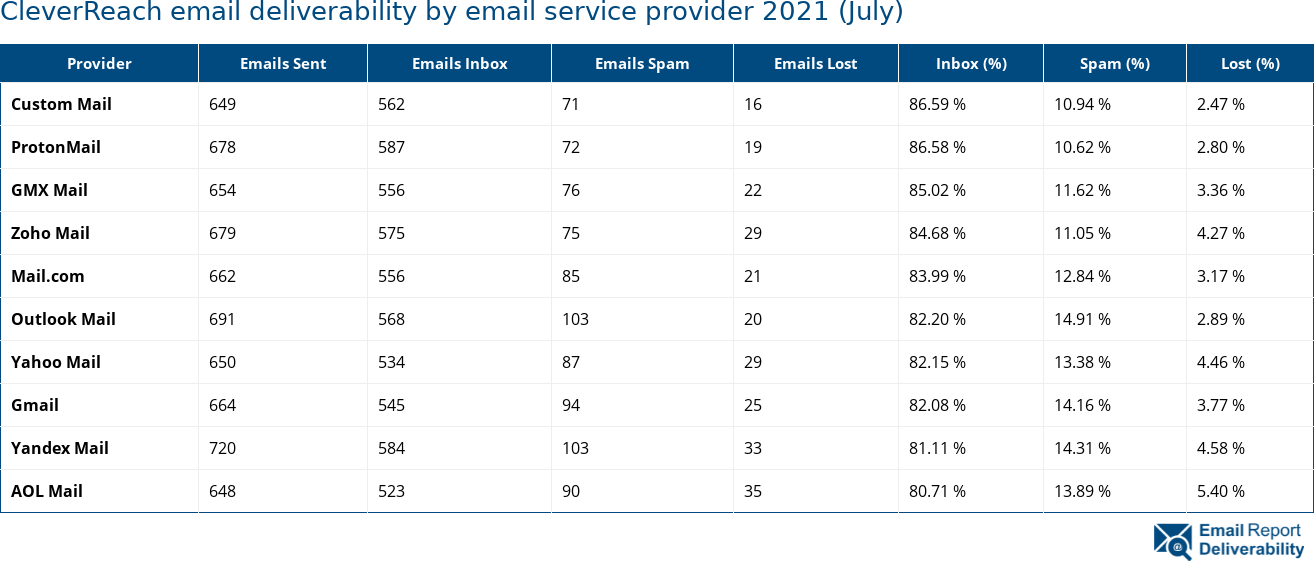 CleverReach email deliverability by email service provider 2021 (July)