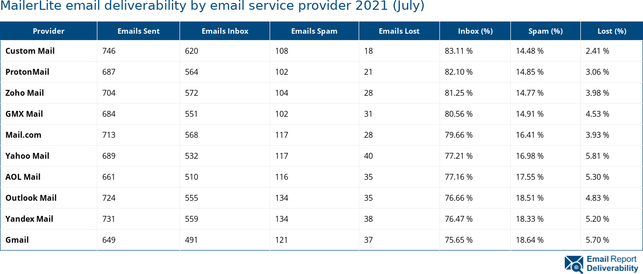 MailerLite email deliverability by email service provider 2021 (July)