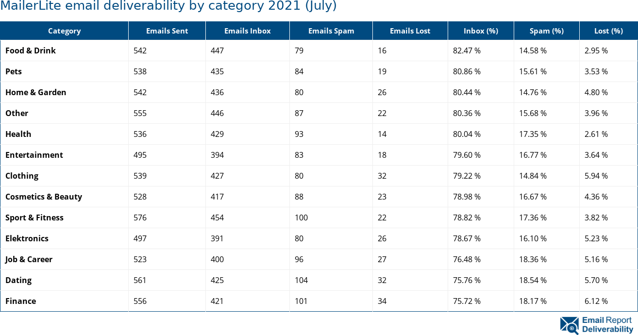 MailerLite email deliverability by category 2021 (July)