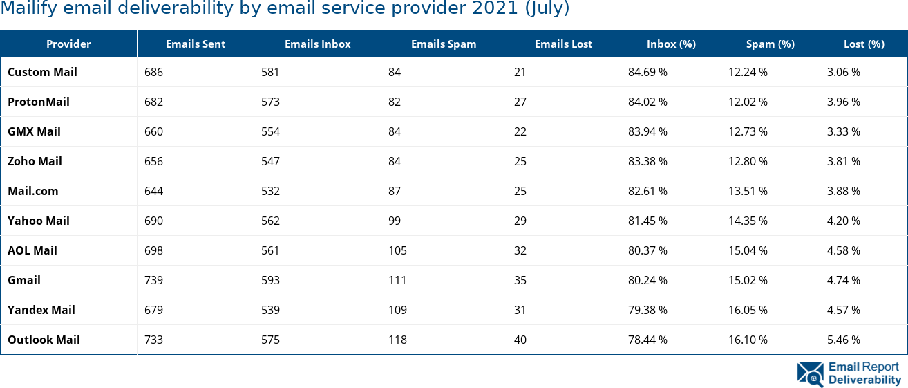 Mailify email deliverability by email service provider 2021 (July)