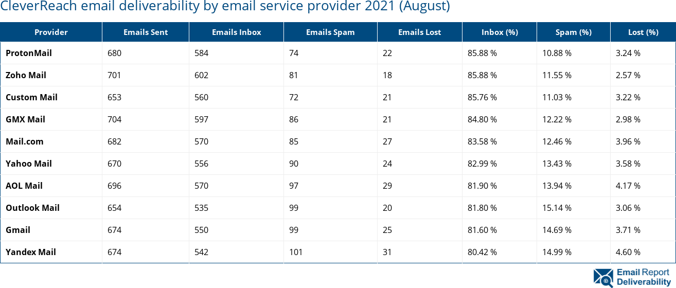 CleverReach email deliverability by email service provider 2021 (August)