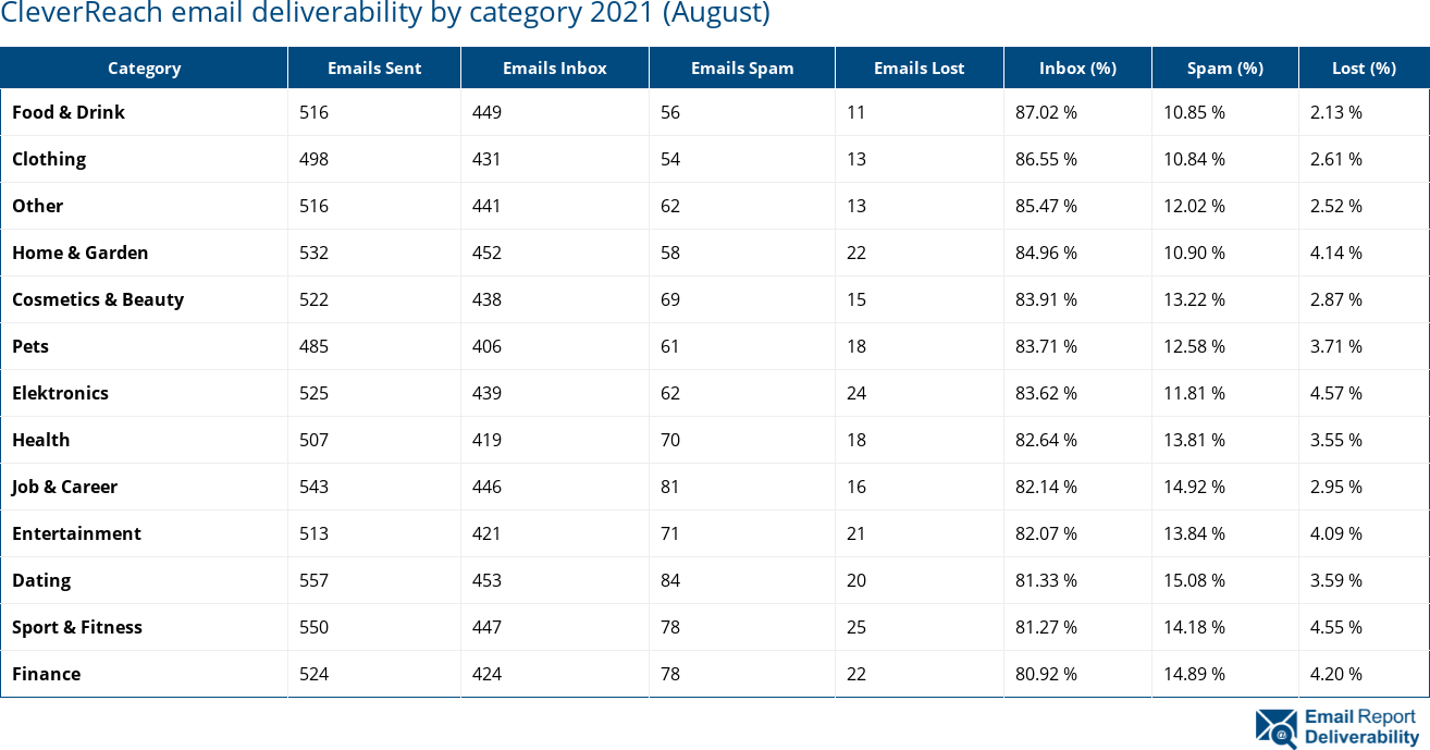 CleverReach email deliverability by category 2021 (August)