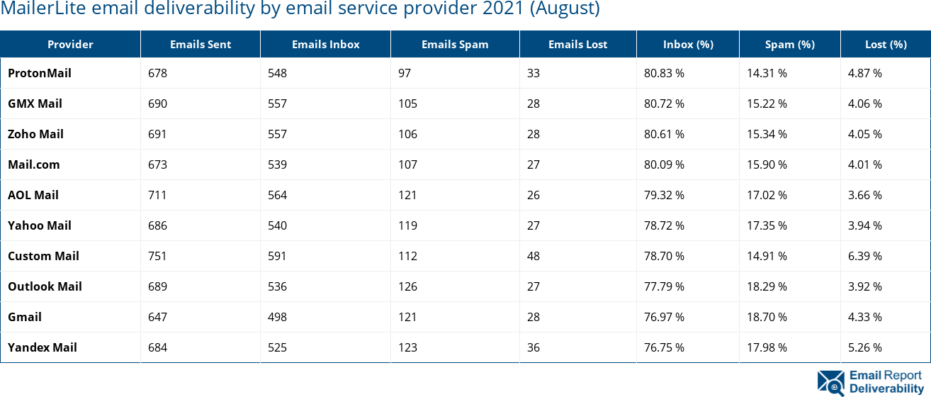 MailerLite email deliverability by email service provider 2021 (August)