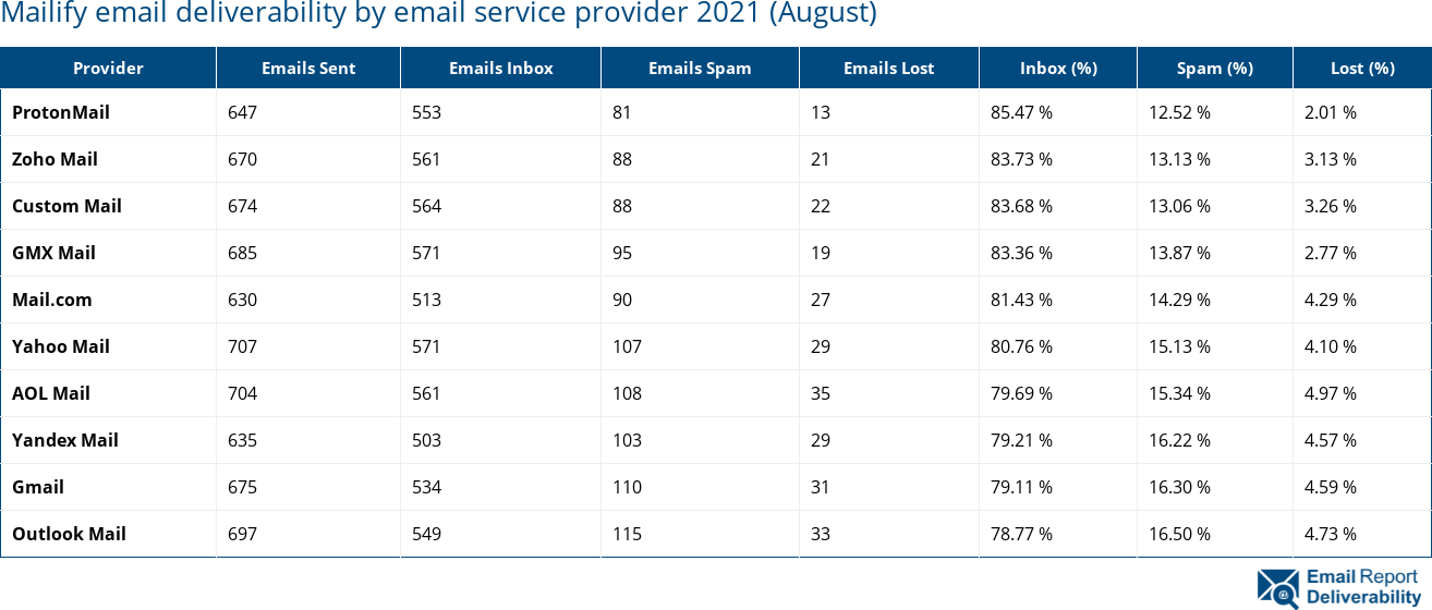 Mailify email deliverability by email service provider 2021 (August)